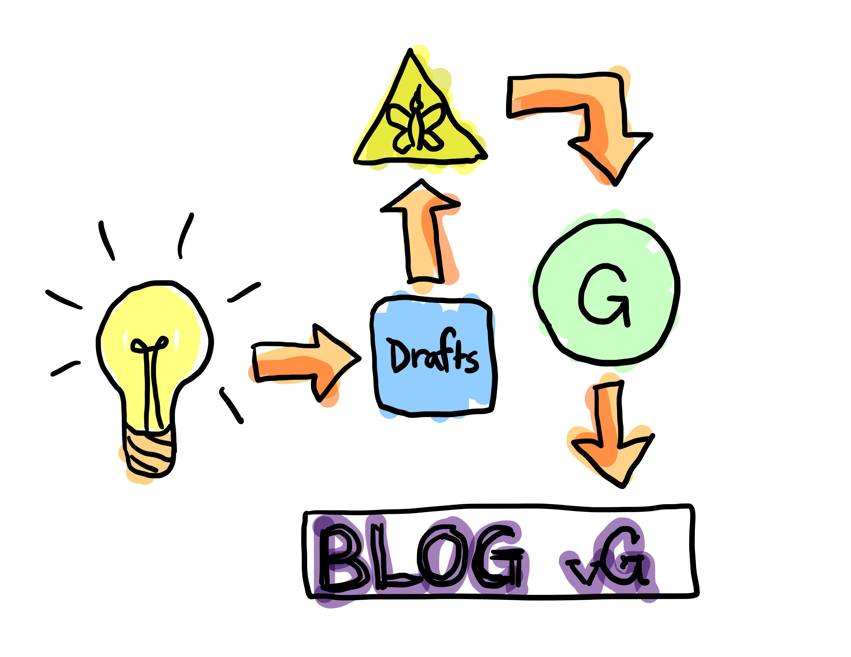 VirtuallyGeeky's Blogging Workflow